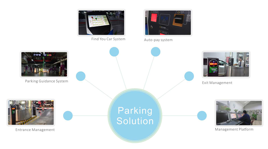 Integrated solutions for parking management